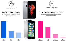 camera brands iphone remains flickr u0027s most popular camera in 2017 ahead of