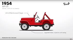 jeep wrangler electronic stability how to completely turn stability in a jeep wrangler jk