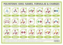 Polyatomic Ions Worksheet With Answers Ion S Ollantay Center For The Arts
