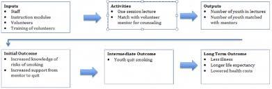 logic models charting a course for success u2013 nten