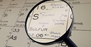 Sulfur On The Periodic Table Four New Elements Added To The Periodic Table Mathnasium