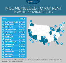 Average Price Of 2 Bedroom Apartment It Takes More Than 100 000 In Income To Rent In Los Angeles