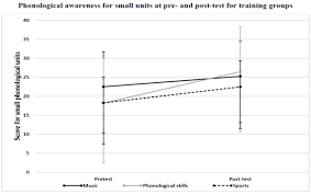 frontiers the effects of training in music and phonological