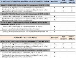 cnp assurances si e social changer d assurance prêt immobilier au crédit foncier en résiliant