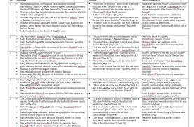 supernatural themes in hamlet macbeth essays on themes essays short summary of hamlet dt