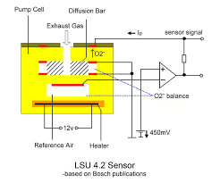 bosch lsu 4 9 is superior to lsu 4 2 sensors ecotrons
