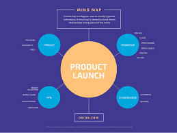 What Is A Bubble Map Free Mind Map Maker By Canva