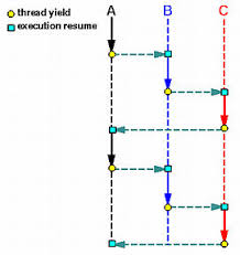 suspend and resume basic thread management