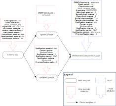 templates u2014 centreon 2 8 16 documentation
