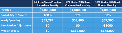 Single Life Expectancy Table by Immediate Annuities And The Pursuit Of Safety Ruedi Wealth