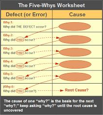 Five Whys Qualitytrainingportal 5 Whys Form