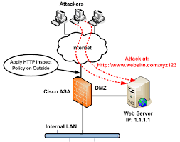 Pix Asa Perform Dns Doctoring by How To Block Http Ddos Attack With Cisco Asa Firewall