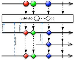 rxjs tutorial github reactivex publish operator