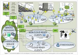 smart city concept applications and services open access journals