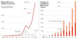 the dark disturbing world of the visa for sale program fortune