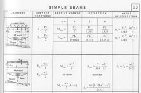 Beam Deflection Table by Stacking Bodies On Rails Limits Coming From The Strength Of The