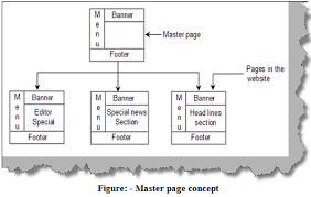 asp net interview questions can you explain master pages