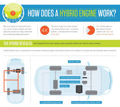 how toyota prius works how does a hybrid car really work this infographic explains it
