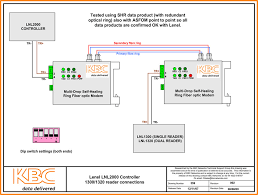 compatibility kbc networks