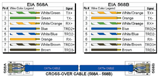diagrams cat5e wiring diagram rj45 u2013 how to wire your house with