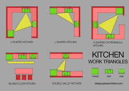 Kitchen Triangle Design With Island Layouts For An Ideal Kitchen Architects U0026 Interior Designers