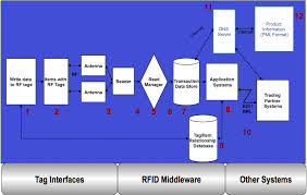 overview of rfid technology and applications starport
