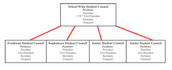 how to join your high u0027s student council