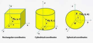 what is use of heat conduction equations