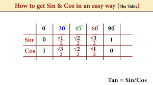 Table Of Trigonometric Values How To Get Sin U0026 Cos In An Easy Way Table Youtube