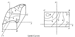 elementary calculus sketching surfaces examples