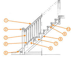 What Is A Banister Staircase Design Guide Homebuilding U0026 Renovating