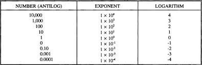 Logarithm Table Common Logarithms