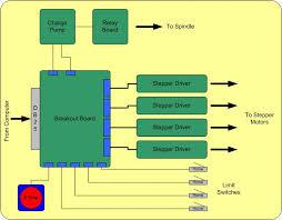 secrets of cnc control board electronics u2013 ebldc com