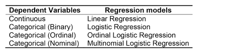 Linear Regression Table Statistical Analysis Cross Cultural Survey Guidelines