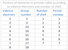 Valence Electrons On Periodic Table Periodic Table Group Number Valence Electrons Periodic Table