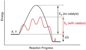 activation energy ea definition