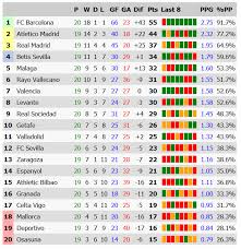 la liga table standings soccer spain laliga2 stats standings results