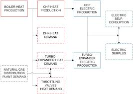 chp call log sustainability free full text waste energy recovery from