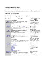 pengertian part of speech docx part of speech adverb