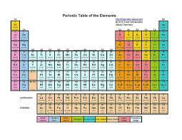 5th Element Periodic Table Free Printable Periodic Tables Pdf