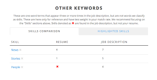 Rate My Resume You Need This Resume Tool In Your Life Immediately U2013 The Post Grad