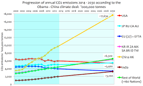 charting the outcome of the obama u2013 china climate deal by 2030
