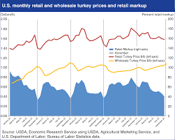 retailers margins for turkey decline during thanksgiving season