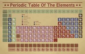 P Table Com Periodic Table Clip Art Vector Images U0026 Illustrations Istock