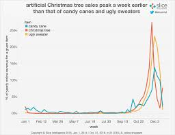 seasonality line chart amazing tree sales no