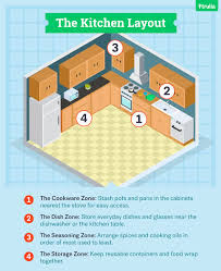 kitchen layout guide pleasant on designs with home design 4