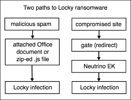 locky ransomware installed through nuclear ek palo alto networks