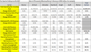 truckload fuel surcharge table supply chain news truckload carriers see mixed q2 results with