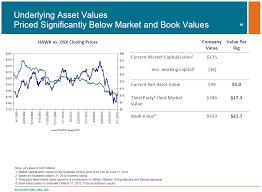 hawk liquidation values greenbackd