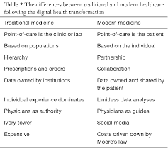 digital health is a cultural transformation of traditional